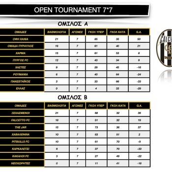 Calcetto Open Tournament 7*7